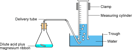 Experimental set-up of HCl-Magnesium reaction