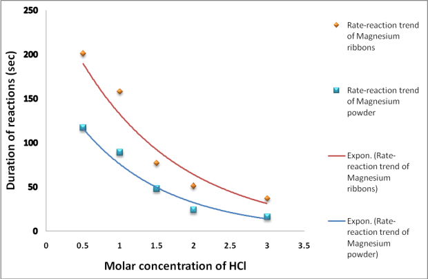 how different concentrations of hydrochloric acid affects the rate at which hydrogen is produced A student studied the effect of temperature on the rate of reaction between hydrochloric acid different concentrations of collect the hydrogen produced.