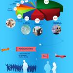 Study Abroad Infographics