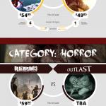 Xbox One vs PS4. Produced by www.ScholarAdvisor.com
